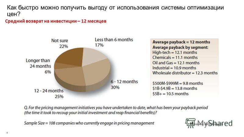 Как быстро можно получить выгоду от использования системы оптимизации цен? Средний возврат на инвестиции – 12 месяцев 6 Источник: AMR Research