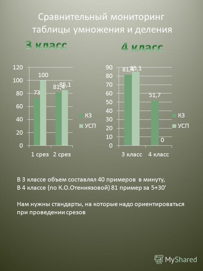 Сравнительный мониторинг таблицы умножения и деления В 3 классе объем составлял 40 примеров в минуту, В 4 классе (по К.О.Отениязовой) 81 пример за 5+30 Нам нужны стандарты, на которые надо ориентироваться при проведении срезов