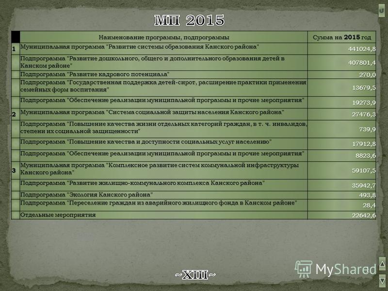 Наименование программы, подпрограммы Сумма на 2015 год 1 Муниципальная программа