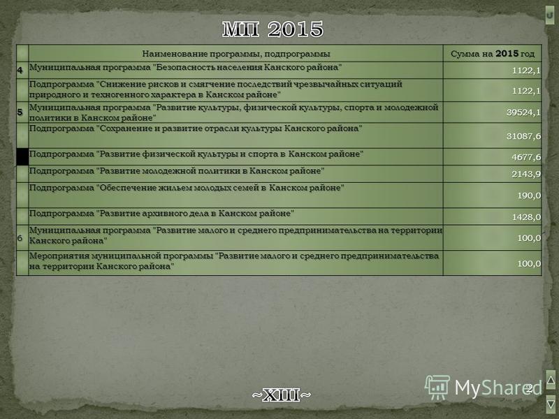 Наименование программы, подпрограммы Сумма на 2015 год 4 Муниципальная программа