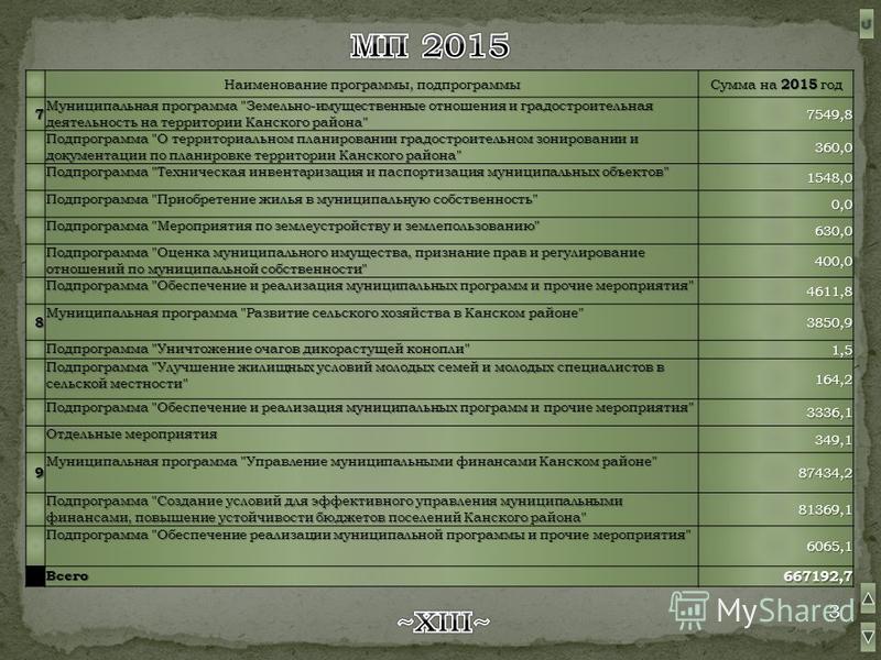 Наименование программы, подпрограммы Сумма на 2015 год 7 Муниципальная программа