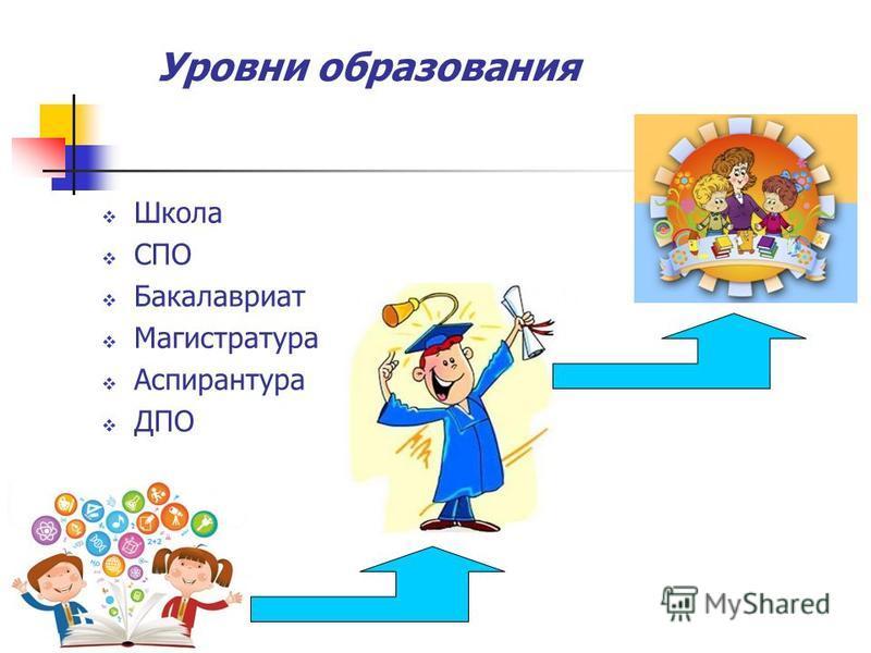 Уровни образования Школа СПО Бакалавриат Магистратура Аспирантура ДПО