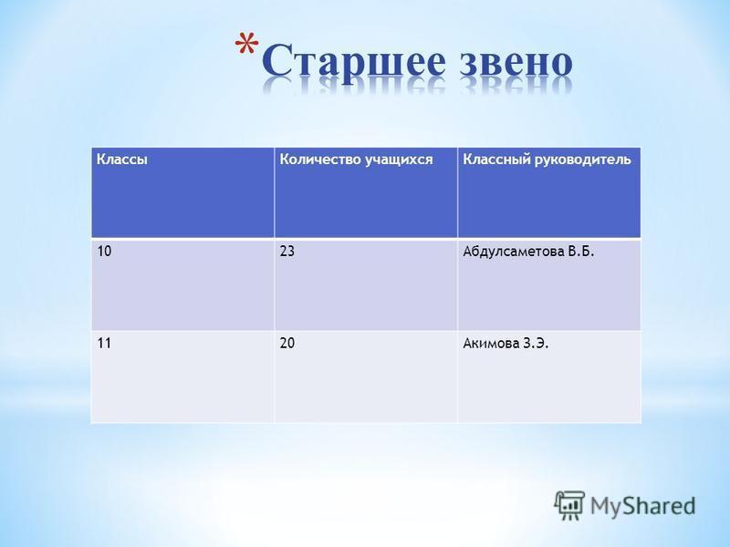 Классы Количество учащихся Классный руководитель 1023Абдулсаметова В.Б. 1120Акимова З.Э.