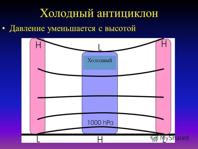 Субтропический максимум Постоянная система высокого давления Расположенный в С/Ю на 30 ° Понижение давления Центры состоят из теплого воздуха. Исходная область для Тропического Морского воздуха.