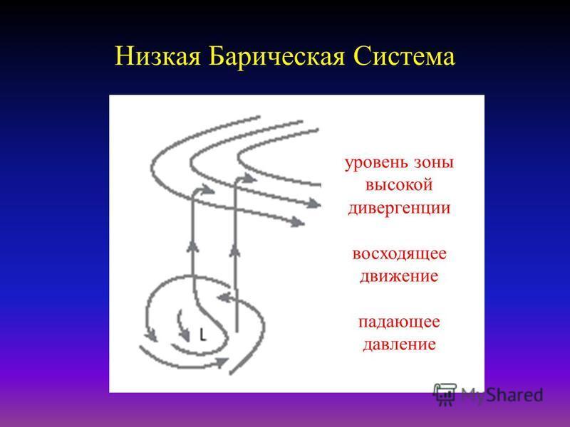 Холодный антициклон / Гребень Седловина гребень В Н Н В