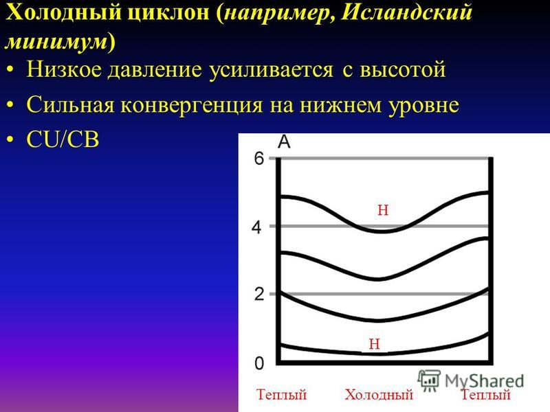 Низкая Барическая Система уровень зоны высокой дивергенции восходящее движение падающее давление