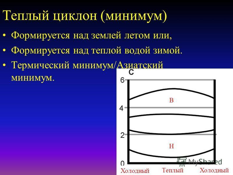 Холодный циклон (например, Исландский минимум) Низкое давление усиливается с высотой Сильная конвергенция на нижнем уровне CU/CB Теплый ХолодныйТеплый Н Н