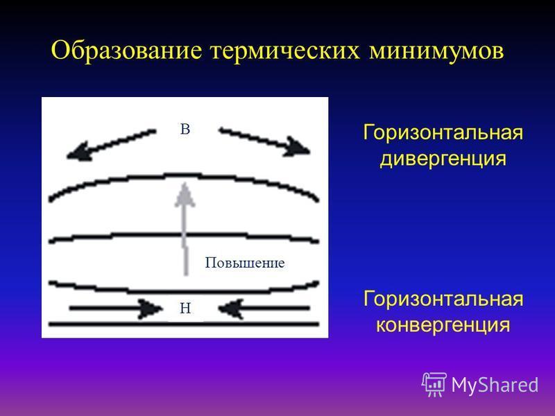Образование термических минимумов Понижение давления на поверхности земли воздушные потоки на высоких уровнях Восходящий воздушный поток
