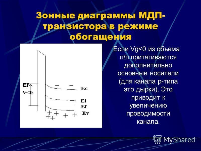 Зонные диаграммы МДП- транзистора в режиме обогащения Если Vg<0 из объема п/п притягиваются дополнительно основные носители (для канала p-типа это дырки). Это приводит к увеличению проводимости канала.