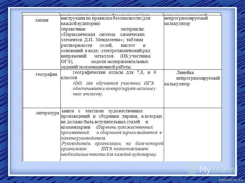 химия инструкция по правилам безопасности (для каждой аудитории) справочные материалы: «Периодическая система химических элементов Д.И. Менделеева»; таблица растворимости солей, кислот и оснований в воде; электрохимический ряд напряжений металлов (ИК