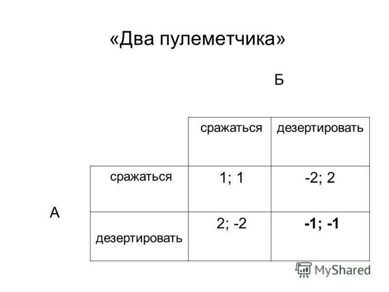 «Два пулеметчика» Б сражаться дезертировать А сражаться 1; 1-2; 2 дезертировать 2; -2 -1; -1