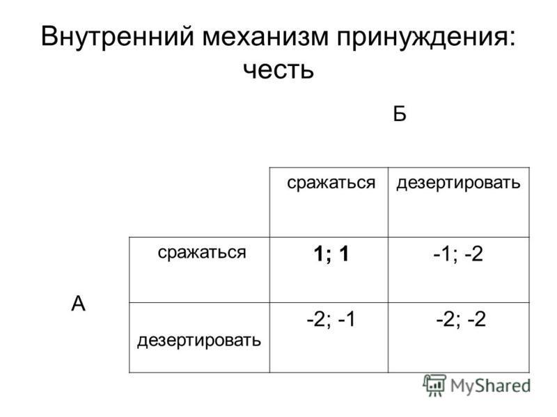 Внутренний механизм принуждения: честь Б сражаться дезертировать А сражаться 1; 1-1; -2 дезертировать -2; -1 -2; -2