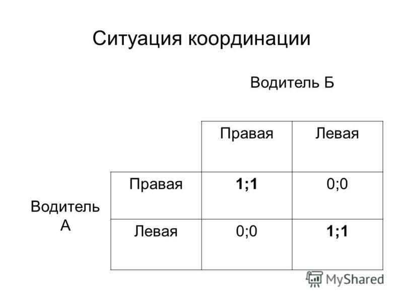 Ситуация координации Водитель Б Правая Левая Водитель А Правая 1;10;0 Левая 0;01;1