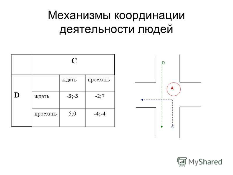 Механизмы координации деятельности людей C D A С D ждать проехать ждать-3;-3-2;7 проехать 5;0-4;-4
