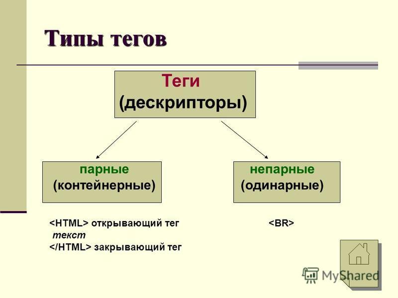 Типы тегов Теги (дескрипторы) парные (контейнерные) непарные (одинарные) открывающий тег текст закрывающий тег