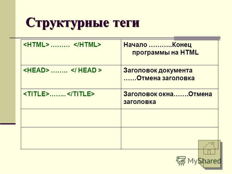 ……… Начало ………..Конец программы на HTML …….. Заголовок документа ……Отмена заголовка …….. Заголовок окна…….Отмена заголовка Структурные теги