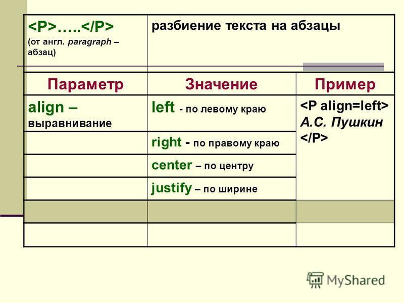 ….. (от англ. paragraph – абзац) разбиение текста на абзацы Параметр ЗначениеПример align – выравнивание left - по левому краю А.С. Пушкин right - по правому краю center – по центру justify – по ширине