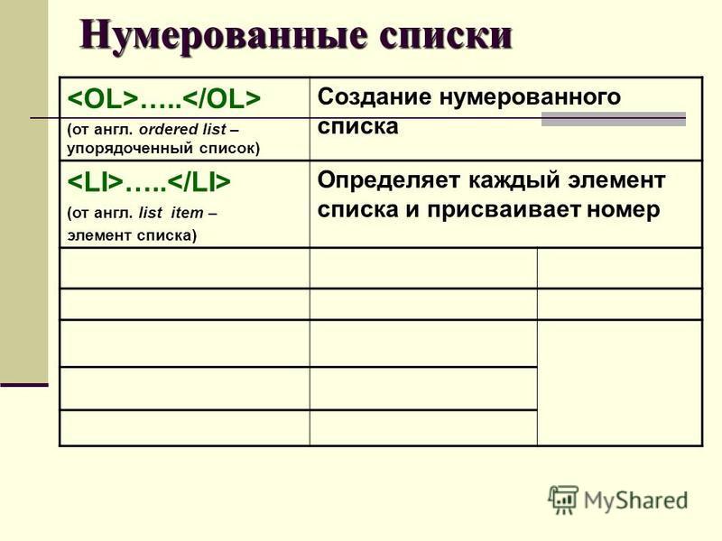 ….. (от англ. ordered list – упорядоченный список) Создание нумерованного списка ….. (от англ. list item – элемент списка) Определяет каждый элемент списка и присваивает номер Нумерованные списки