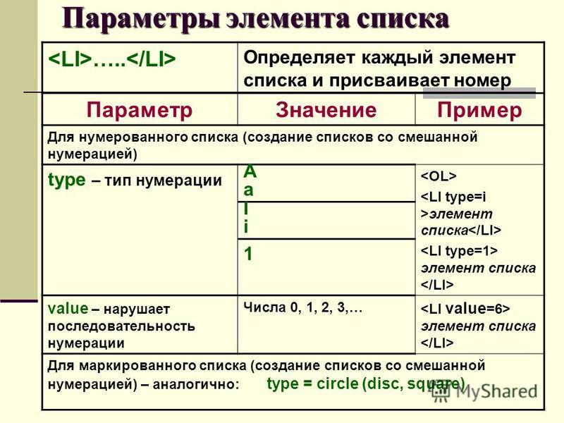 ….. Определяет каждый элемент списка и присваивает номер Параметр ЗначениеПример Для нумерованного списка (создание списков со смешанной нумерацией) type – тип нумерации AaAa элемент списка IiIi 1 value – нарушает последовательность нумерации Числа 0
