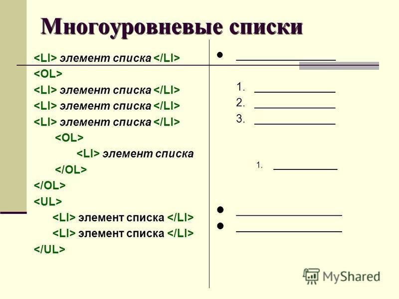 Многоуровневые списки элемент списка элемент списка элемент списка элемент списка ________________ 1._____________ 2._____________ 3._____________ 1. ___________ _________________