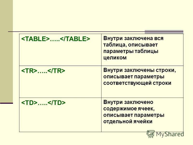 ….. Внутри заключена вся таблица, описывает параметры таблицы целиком ….. Внутри заключены строки, описывает параметры соответствующей строки ….. Внутри заключено содержимое ячеек, описывает параметры отдельной ячейки