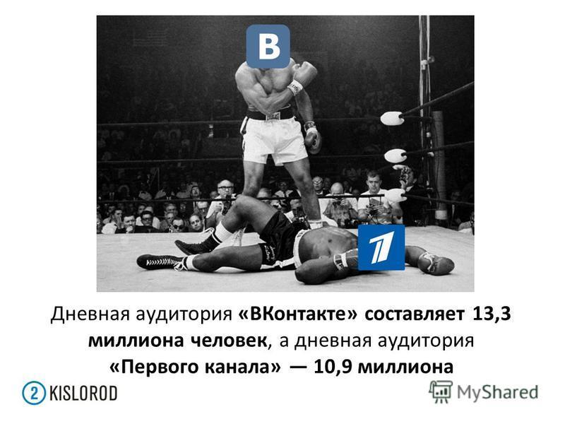 Дневная аудитория «ВКонтакте» составляет 13,3 миллиона человек, а дневная аудитория «Первого канала» 10,9 миллиона