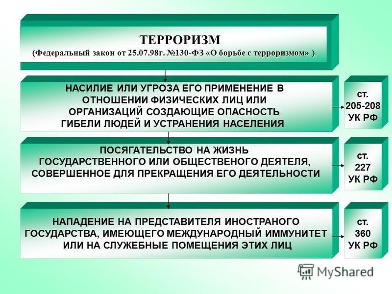 НАСИЛИЕ ИЛИ УГРОЗА ЕГО ПРИМЕНЕНИЕ В ОТНОШЕНИИ ФИЗИЧЕСКИХ ЛИЦ ИЛИ ОРГАНИЗАЦИЙ СОЗДАЮЩИЕ ОПАСНОСТЬ ГИБЕЛИ ЛЮДЕЙ И УСТРАНЕНИЯ НАСЕЛЕНИЯ ТЕРРОРИЗМ (Федеральный закон от 25.07.98 г. 130-ФЗ «О борьбе с терроризмом» ) ст. 205-208 УК РФ ПОСЯГАТЕЛЬСТВО НА ЖИЗ