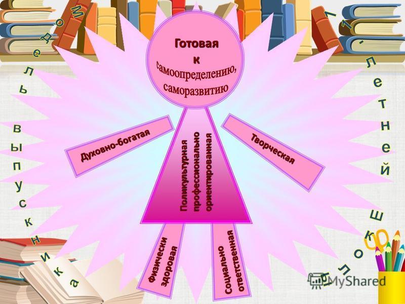 Социальноответственная Поликультурнаяпрофессиональноориентированная Духовно-богатая Творческая Физическиздоровая Готоваяк