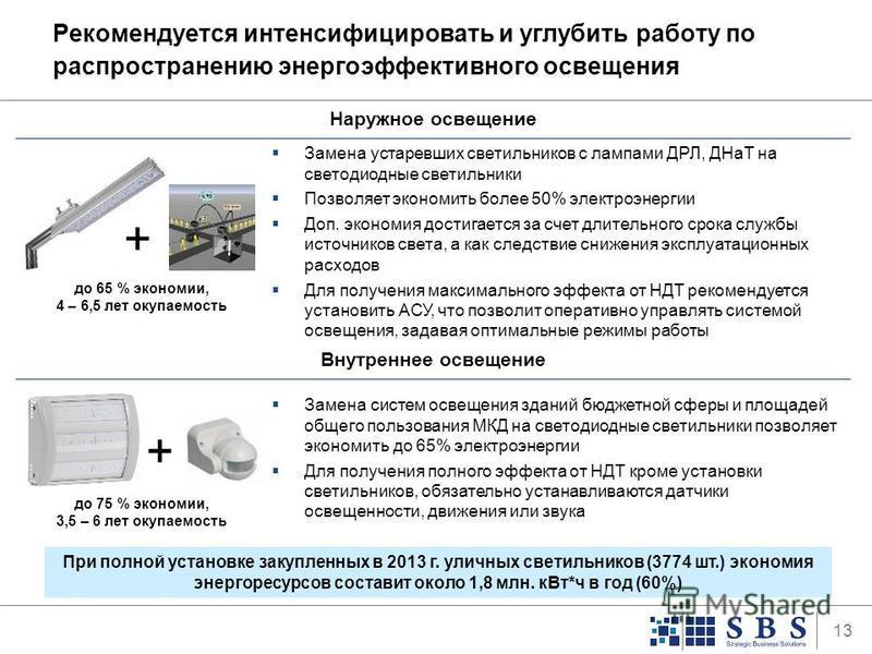 13 Рекомендуется интенсифицировать и углубить работу по распространению энергоэффективного освещения Замена систем освещения зданий бюджетной сферы и площадей общего пользования МКД на светодиодные светильники позволяет экономить до 65% электроэнерги