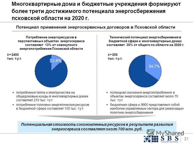 21 Многоквартирные дома и бюджетные учреждения формируют более трети достижимого потенциала энергосбережения псковской области на 2020 г. Потенциал применения энергосервисных договоров в Псковской области 12,9% Потребление энергоресурсов в перспектив