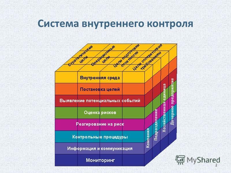 Система внутреннего контроля 2