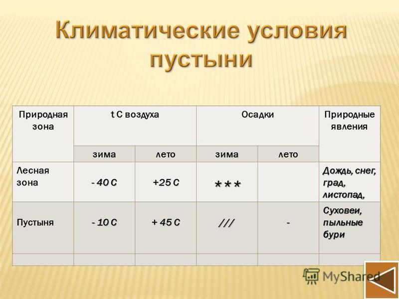 Природная зона t С воздуха ОсадкиПриродные явления зима лето зима лето Арктика Пустыня Природная зона t С воздуха ОсадкиПриродные явления зима лето зима лето Лесная зона Пустыня