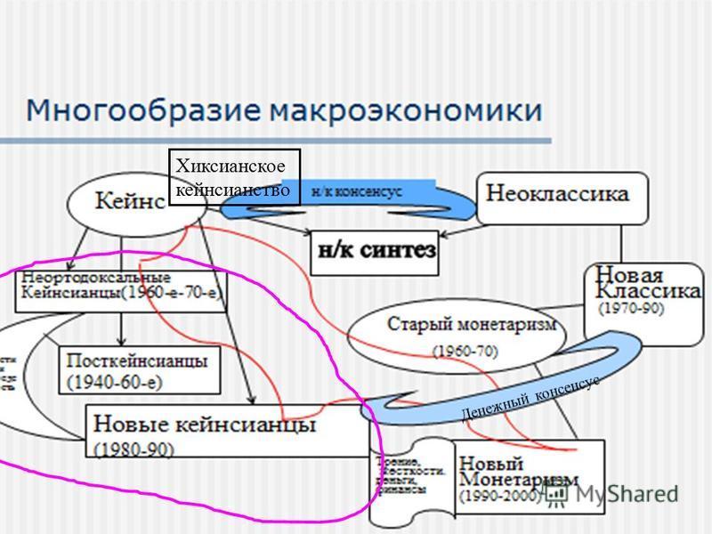 Хиксианское кейнсианство