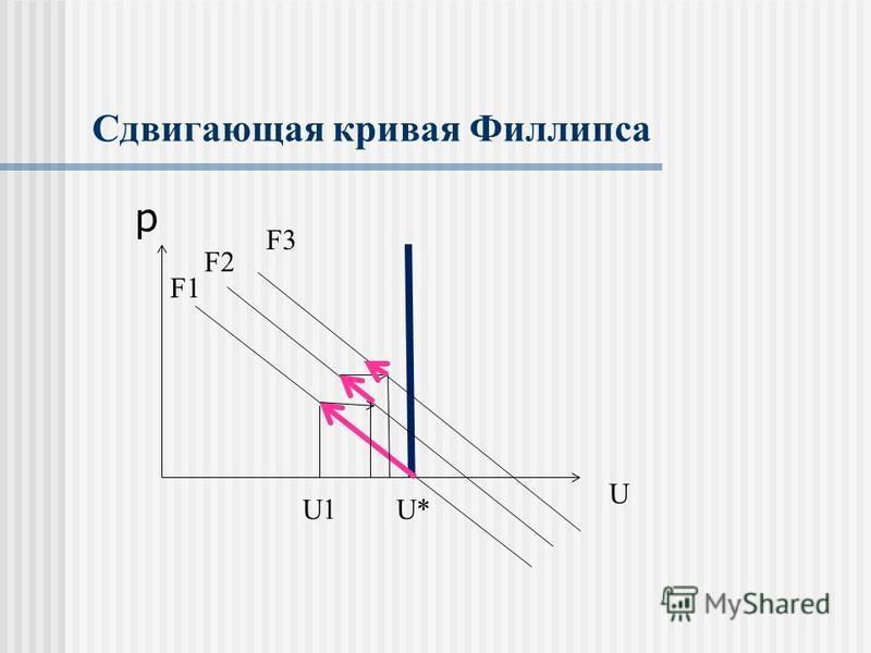 Сдвигающая кривая Филлипса p F3 F2 F1 U U* U1