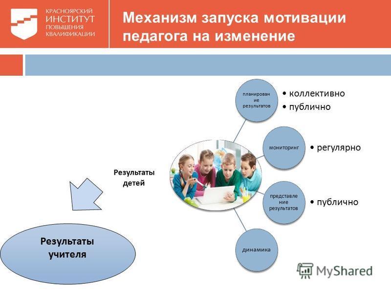 Механизм запуска мотивации педагога на изменение планирован ие результатов коллективно публично мониторинг регулярно представление результатов публично динамика Результаты учителя Результаты детей