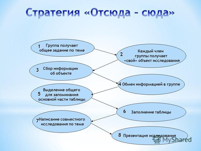 Группа получает общее задание по теме Каждый член группы получает «свой» объект исследования Сбор информации об объекте Обмен информацией в группе Выделение общего для запоминания основной части таблицы Заполнение таблицы Написание совместного исслед