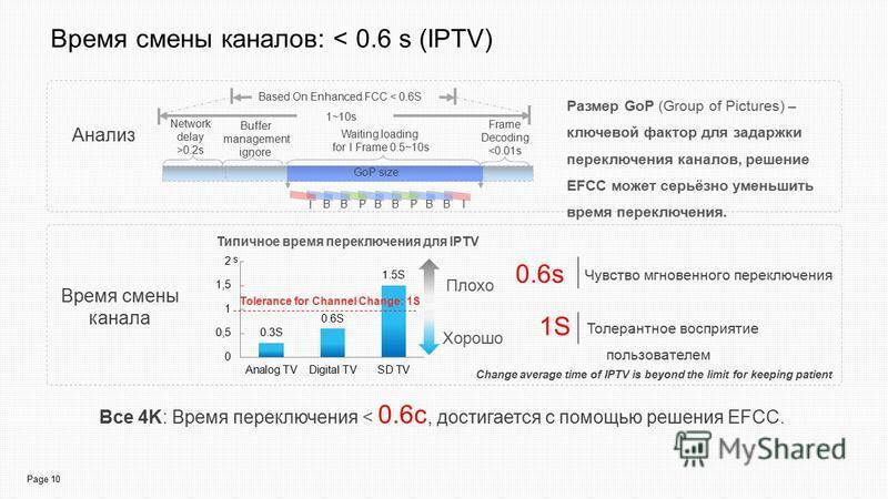 Page 10 Время смены каналов: < 0.6 s (IPTV) Анализ Размер GoP (Group of Pictures) – ключевой фактор для задержки переключения каналов, решение EFCC может серьёзно уменьшить время переключения. Все 4K: Время переключения < 0.6 с, достигается с помощью