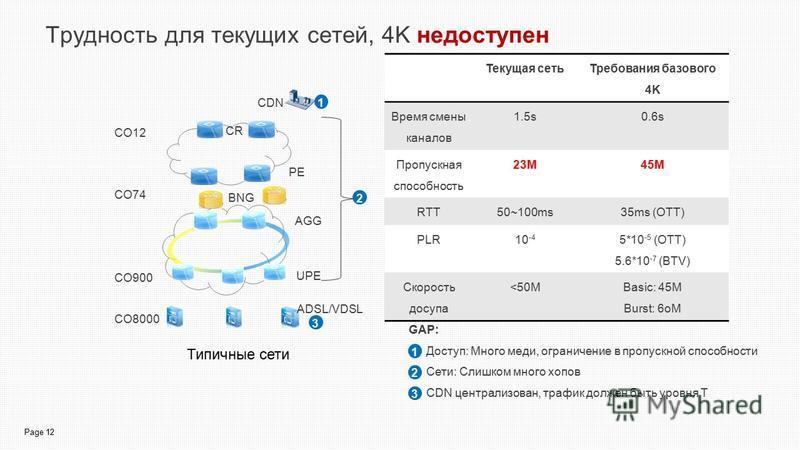 Page 12 Трудность для текущих сетей, 4K недоступен CO900 CO74 CO12 CO8000 UPE AGG CR CDN BNG PE ADSL/VDSL Типичные сети Текущая сеть Требования базового 4K Время смены каналов 1.5s0.6s Пропускная способность 23M45M RTT50~100ms35ms (OTT) PLR10 -4 5*10