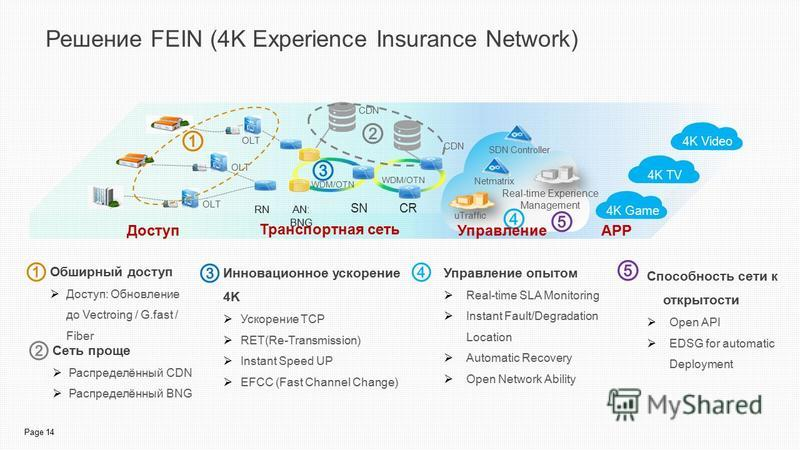 Page 14 Решение FEIN (4K Experience Insurance Network) Обширный доступ Доступ: Обновление до Vectroing / G.fast / Fiber Инновационное ускорение 4K Ускорение TCP RET(Re-Transmission) Instant Speed UP EFCC (Fast Channel Change) Управление опытом Real-t