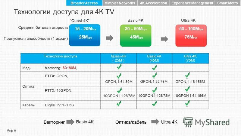 Page 16 Технологии доступа для 4K TV Средняя битовая скорость Пропускная способность (1 экран) Технологии доступаQuasi-4K 25M Basic 4K (45M) Ultra 4K (75M) МедьVectoring: 60~80M, Оптика FTTX: GPON, FTTX: 10GPON, КабельDigital TV: 1~1.5G Векторинг Ult