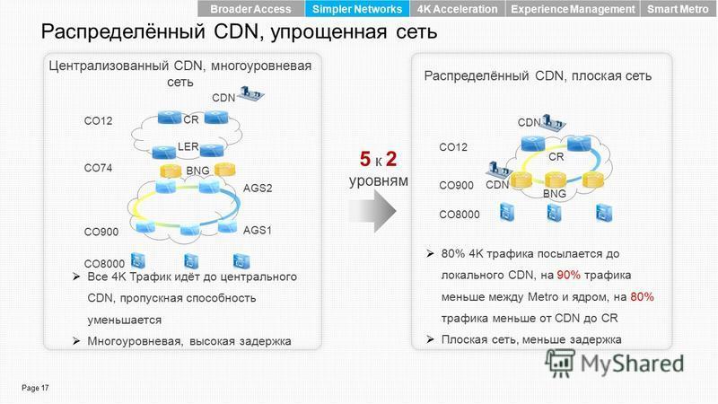 Page 17 Распределённый CDN, упрощенная сеть Распределённый CDN, плоская сеть Централизованный CDN, многоуровневая сеть Все 4K Трафик идёт до центрального CDN, пропускная способность уменьшается Многоуровневая, высокая задержка CO900 CO12 CO8000 CDN C