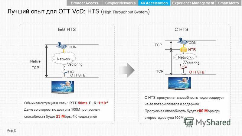 Page 22 Лучший опыт для OTT VoD: HTS ( High Throughput System ) С HTSБез HTS CDN Network HG Native TCP Vectoring OTT STB Обычная ситуация в сети: RTT: 50ms, PLR: 1*10 -4 Даже со скоростью доступа 100M пропускная способность будет 23 M bps, 4K недосту