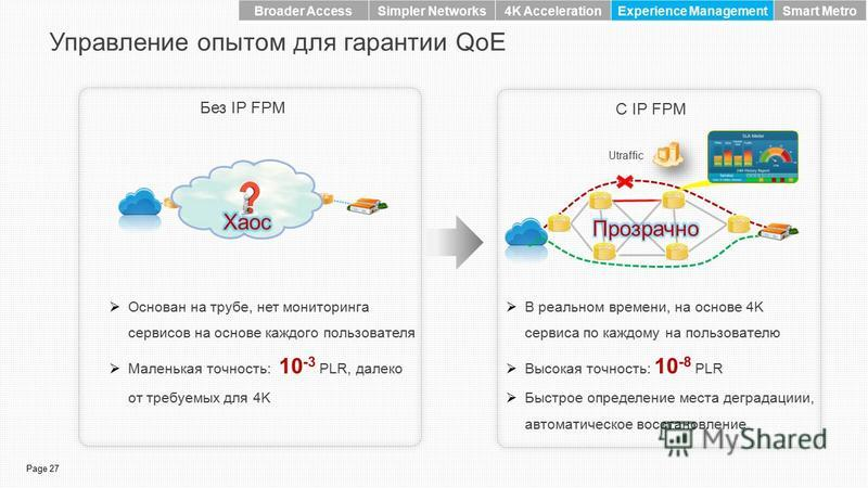 Page 27 Управление опытом для гарантии QoE С IP FPM Без IP FPM Основан на трубе, нет мониторинга сервисов на основе каждого пользователя Маленькая точность: 10 -3 PLR, далеко от требуемых для 4K Utraffic В реальном времени, на основе 4K сервиса по ка