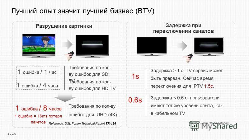 Page 5 Лучший опыт значит лучший бизнес (BTV) Задержка при переключении каналов Source: From China Telecom Задержка > 1 с, TV-сервис может быть прерван. Сейчас время переключения для IPTV 1.5 с. Задержка < 0.6 с, пользователи имеют тот же уровень опы