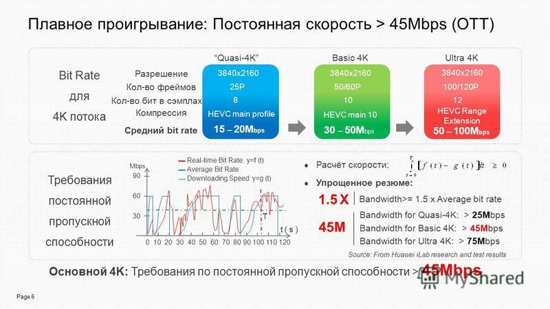 Page 6 Плавное проигрывание: Постоянная скорость > 45Mbps (OTT) Bandwidth for Quasi-4K: > 25Mbps Bandwidth for Basic 4K: > 45Mbps Bandwidth for Ultra 4K: > 75Mbps Основной 4K: Требования по постоянной пропускной способности > 45Mbps Bit Rate для 4K п