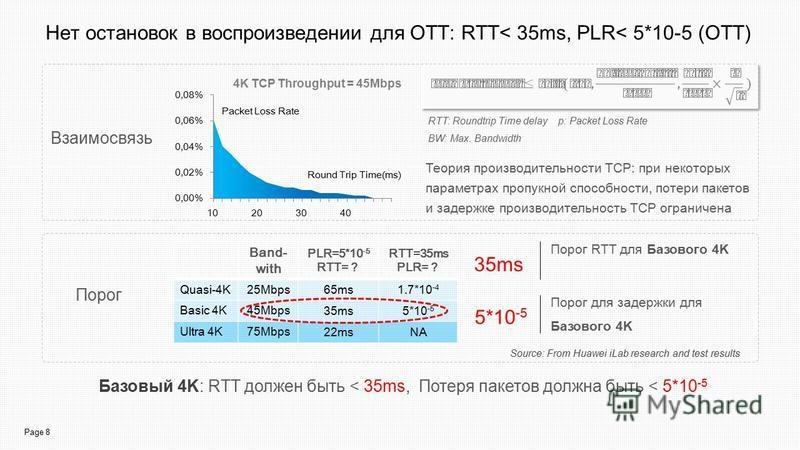 Page 8 Нет остановок в воспроизведении для OTT: RTT< 35ms, PLR< 5*10-5 (OTT) Базовый 4K: RTT должен быть < 35ms, Потеря пакетов должна быть < 5*10 -5 Взаимосвязь Порог 5*10 -5 35ms Порог RTT для Базового 4K Порог для задержки для Базового 4K Теория п