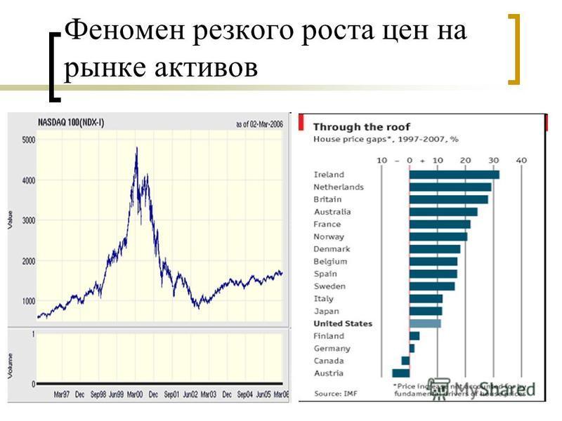 Феномен резкого роста цен на рынке активов