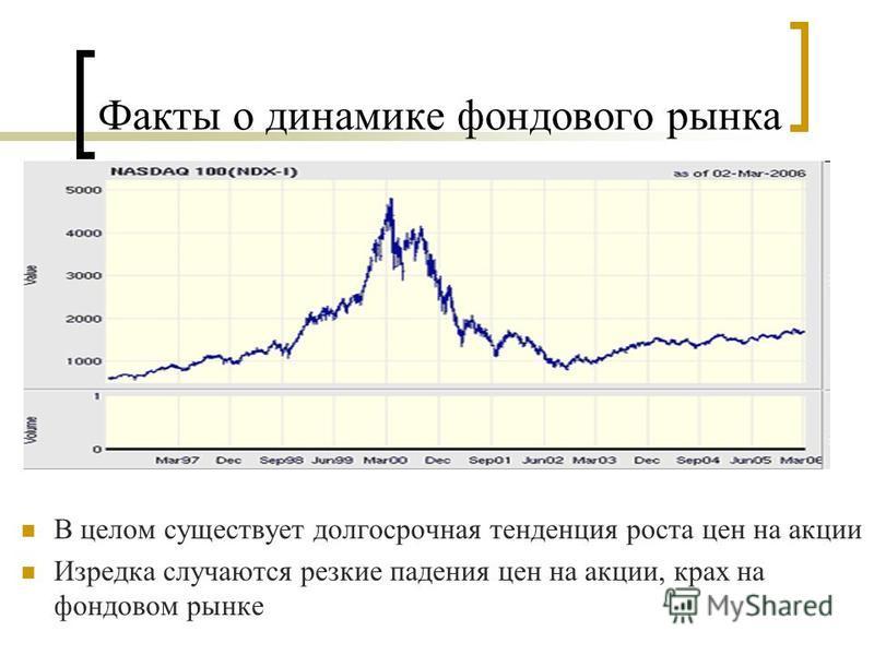 Факты о динамике фондового рынка В целом существует долгосрочная тенденция роста цен на акции Изредка случаются резкие падения цен на акции, крах на фондовом рынке