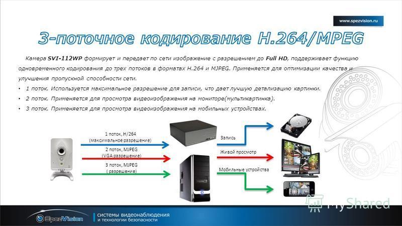 Камера SVI-112WP формирует и передает по сети изображение с разрешением до Full HD, поддерживает функцию одновременного кодирования до трех потоков в форматах H.264 и MJPEG. Применяется для оптимизации качества и улучшения пропускной способности сети