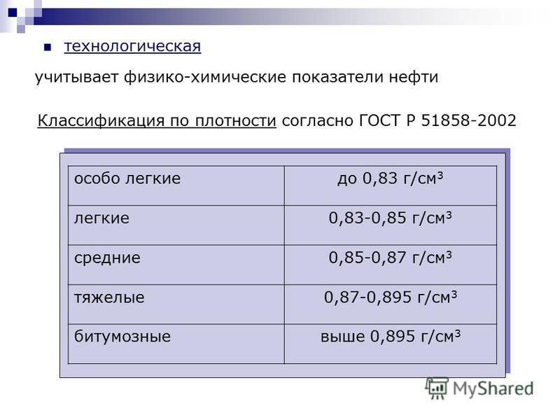 учитывает физико-химические показатели нефти технологическая Классификация по плотности согласно ГОСТ Р 51858-2002 особо легкие до 0,83 г/см 3 легкие 0,83-0,85 г/см 3 средние 0,85-0,87 г/см 3 тяжелые 0,87-0,895 г/см 3 битумозныевыше 0,895 г/см 3
